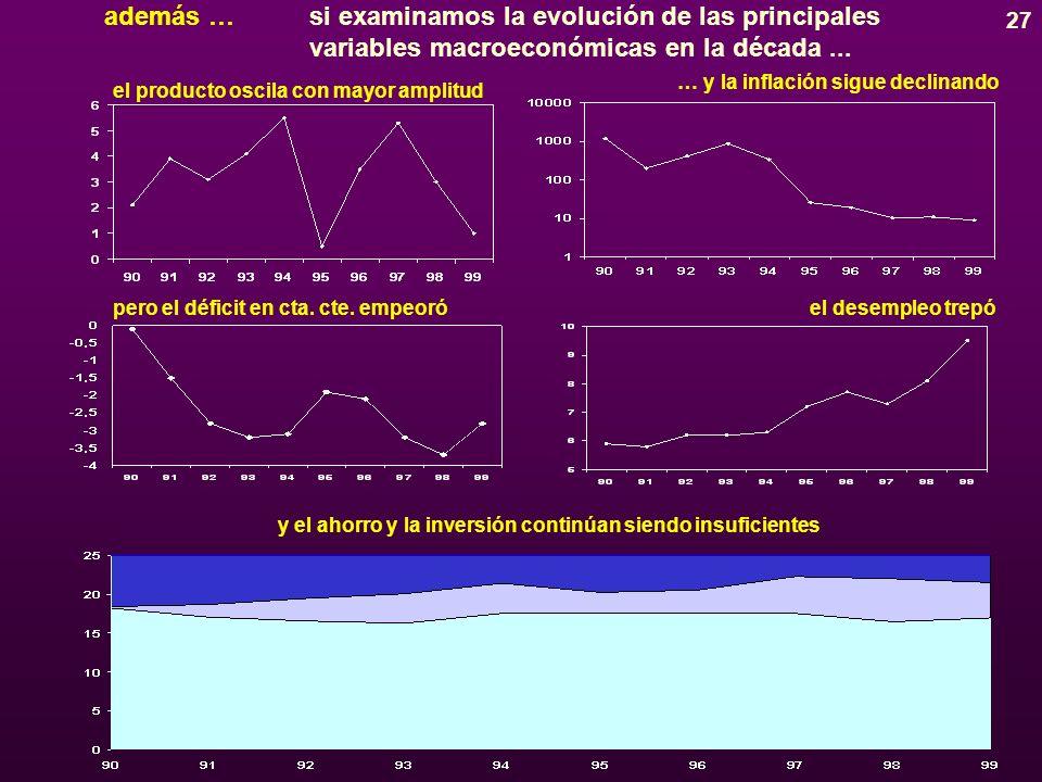 26 AMÉRICA LATINA tasas promedio de crecimiento del PIB PERO … NO SIEMPRE LAS PROMESAS SE MATERIALIZAN A PLENITUD si tomamos una visión de largo plazo … fuente: CEPAL la recuperación de los años 90 ha sido insuficiente