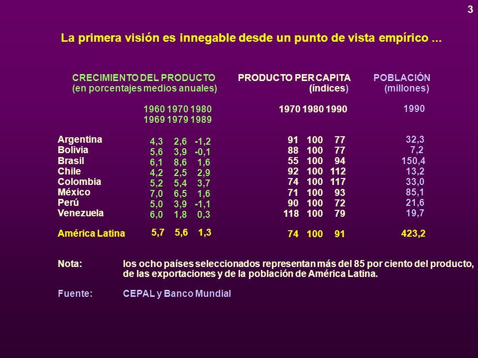 3 CRECIMIENTO DEL PRODUCTO (en porcentajes medios anuales) PRODUCTO PER CAPITA (índices) Argentina Bolivia Brasil Chile Colombia México Perú Venezuela 196019701980 196919791989 4,32,6-1,2 5,63,9-0,1 6,18,61,6 4,22,52,9 5,25,43,7 7,06,51,6 5,03,9-1,1 6,01,80,3 América Latina 5,75,61,3 197019801990 9110077 8810077 5510094 92100112 74100117 7110093 9010072 11810079 7410091 POBLACIÓN (millones) 1990 32,3 7,2 150,4 13,2 33,0 85,1 21,6 19,7 423,2 Nota:los ocho países seleccionados representan más del 85 por ciento del producto, de las exportaciones y de la población de América Latina.