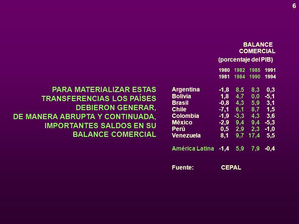 6 PARA MATERIALIZAR ESTAS TRANSFERENCIAS LOS PAÍSES DEBIERON GENERAR, DE MANERA ABRUPTA Y CONTINUADA, IMPORTANTES SALDOS EN SU BALANCE COMERCIAL (porcentaje del PIB) COMERCIAL BALANCE 1980198219851991 1981198419901994 Argentina Colombia Bolivia Brasil Chile México Perú Venezuela América Latina -1,8 1,8 -0,8 -7,1 -1,9 -2,9 0,5 8,1 -1,4 17,4 -3,3 8,5 4,7 4,3 6,1 9,4 2,9 9,7 5,9 8,3 0,0 5,9 8,7 4,3 9,4 2,3 7,9 0,3 -5,1 3,1 1,5 3,6 -5,3 -1,0 5,5 -0,4 Fuente: CEPAL