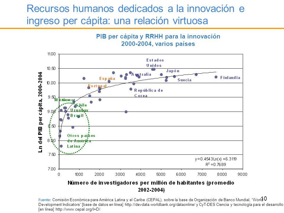 10 Recursos humanos dedicados a la innovación e ingreso per cápita: una relación virtuosa PIB per cápita y RRHH para la innovación 2000-2004, varios p