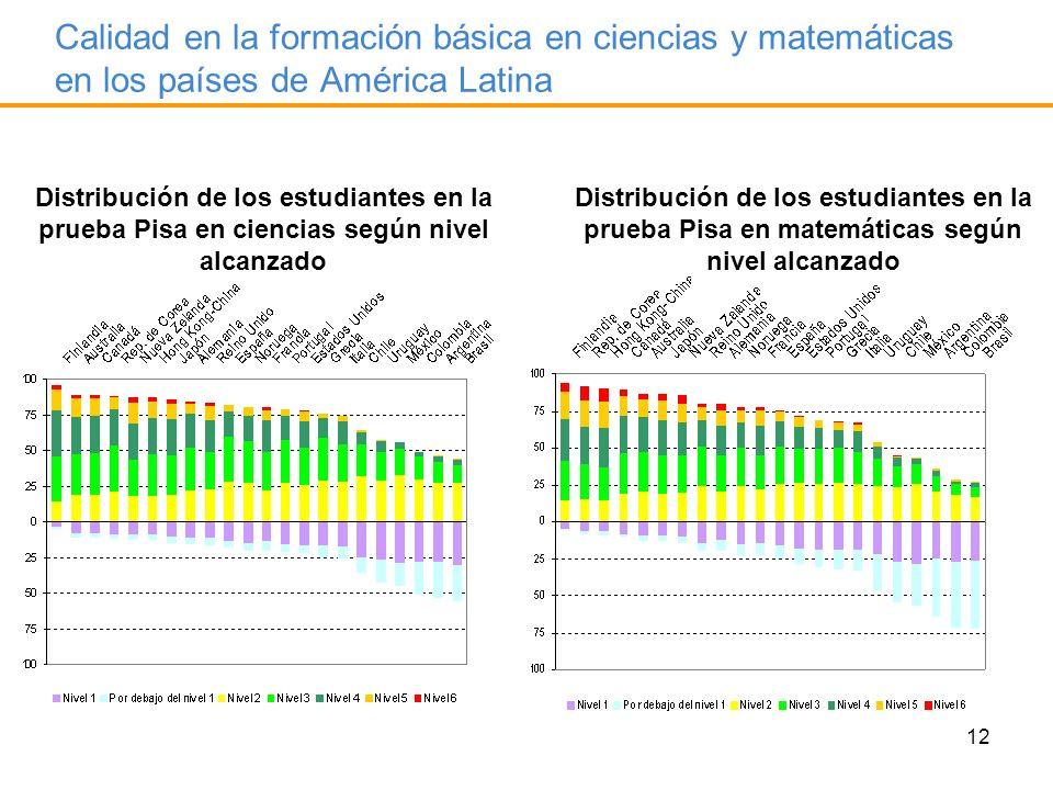 12 Calidad en la formación básica en ciencias y matemáticas en los países de América Latina Distribución de los estudiantes en la prueba Pisa en cienc