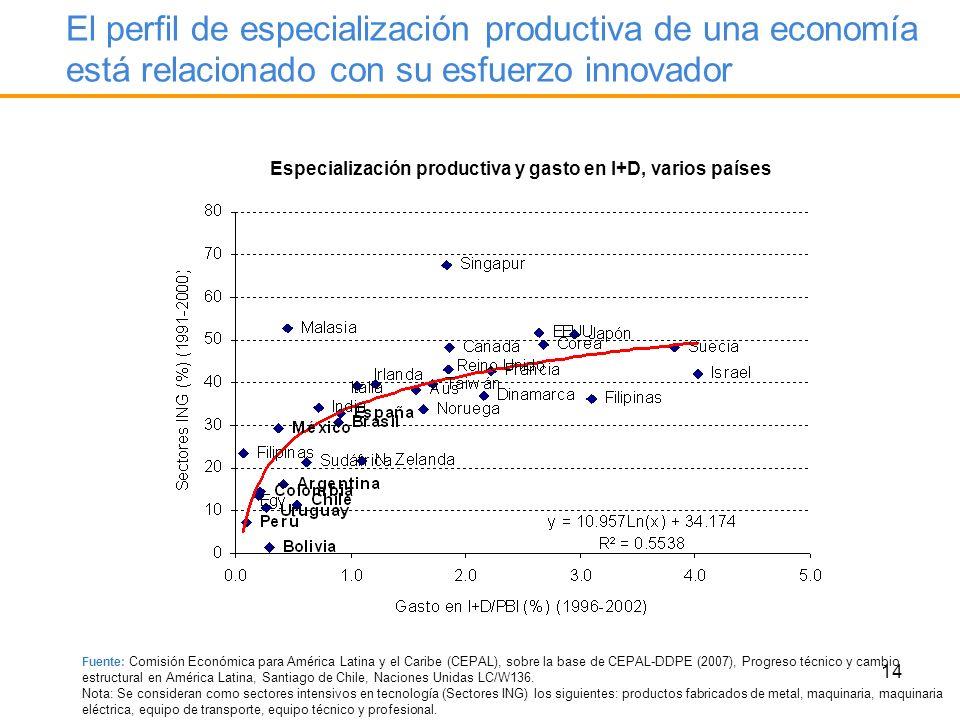 14 El perfil de especialización productiva de una economía está relacionado con su esfuerzo innovador Especialización productiva y gasto en I+D, vario