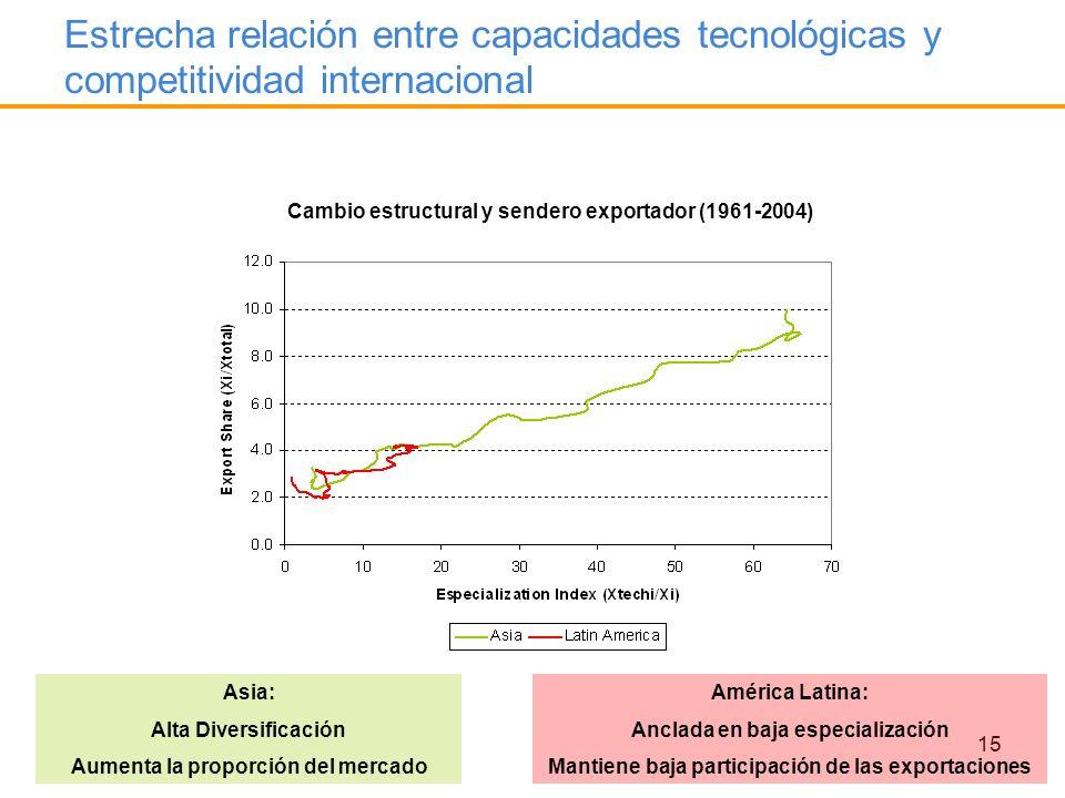 15 Estrecha relación entre capacidades tecnológicas y competitividad internacional Cambio estructural y sendero exportador (1961-2004) 2004 Asia: Alta