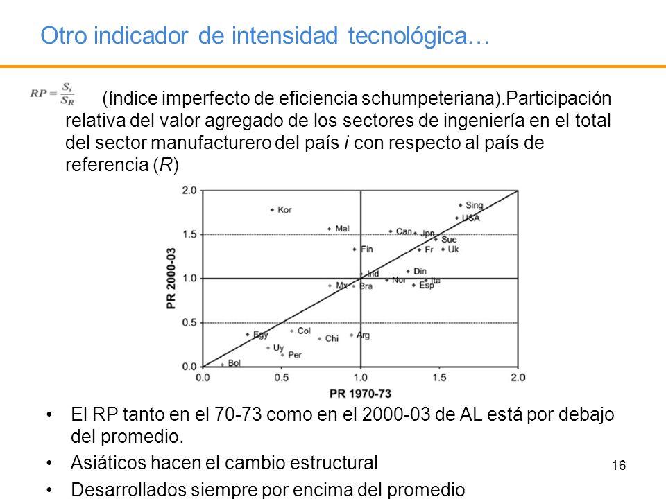 16 Otro indicador de intensidad tecnológica… (índice imperfecto de eficiencia schumpeteriana).Participación relativa del valor agregado de los sectore
