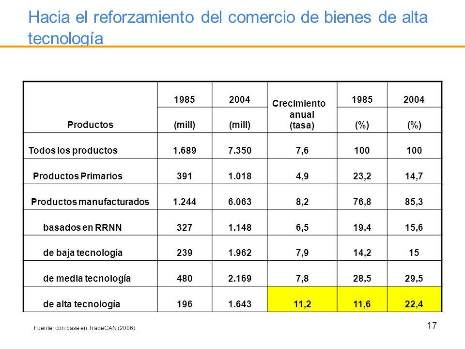 17 Hacia el reforzamiento del comercio de bienes de alta tecnología Productos 19852004 Crecimiento anual (tasa) 19852004 (mill) (%) Todos los producto