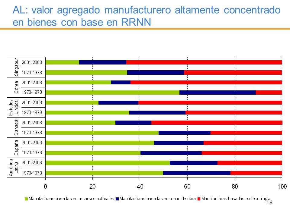 18 AL: valor agregado manufacturero altamente concentrado en bienes con base en RRNN