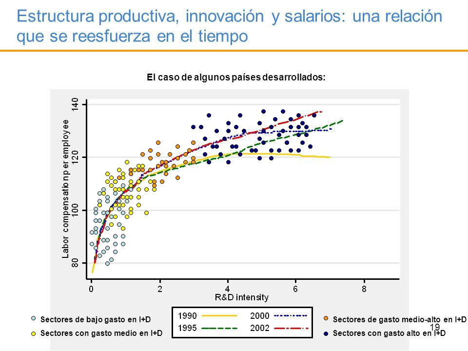 19 Estructura productiva, innovación y salarios: una relación que se reesfuerza en el tiempo El caso de algunos países desarrollados: Sectores de bajo