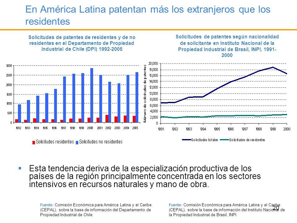 20 En América Latina patentan más los extranjeros que los residentes Solicitudes de patentes de residentes y de no residentes en el Departamento de Pr