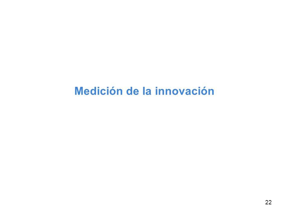 22 Medición de la innovación