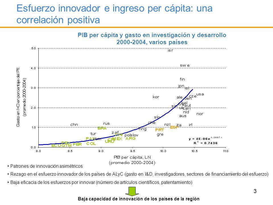 3 Esfuerzo innovador e ingreso per cápita: una correlación positiva PIB per cápita y gasto en investigación y desarrollo 2000-2004, varios países Patr
