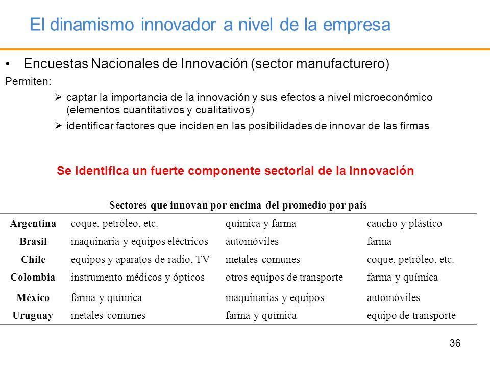 36 El dinamismo innovador a nivel de la empresa Encuestas Nacionales de Innovación (sector manufacturero) Permiten: captar la importancia de la innova