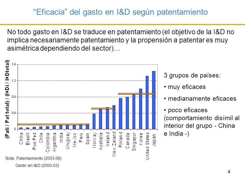 4 Eficacia del gasto en I&D según patentamiento No todo gasto en I&D se traduce en patentamiento (el objetivo de la I&D no implica necesariamente pate