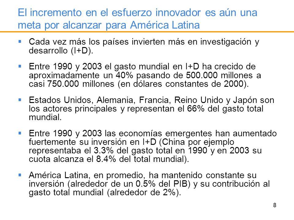 39 La cooperación entre los agentes del sistema constituye un elemento determinante sobre las posibilidades y el tipo de innovación que se puede llevar a cabo (muy baja cooperación en ALyC) % empresas cooperan e innovan/ total que cooperan (A) % empresas no cooperan e innovan/ total que no cooperan (B)A/B Argentina68.029.82.28 Brasil94.540.22.35 Uruguay55.816.33.41 Los obstáculos fundamentales para las empresas a la hora de decidir si invertir o no para la innovación difieren entre países, sin embargo los más sobresalientes son: Falta de personal calificado Riesgo involucrado Acceso al financiamiento Ausencia de políticas públicas en CyT Altos costos de capacitación Tamaño del mercado (para los países chicos)