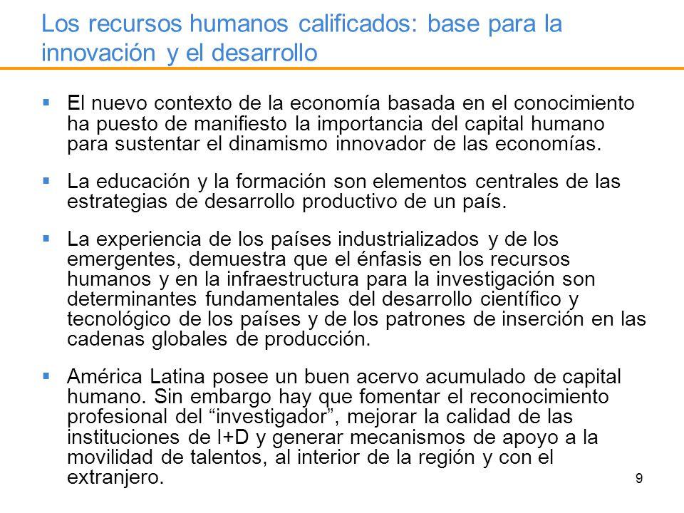 10 Recursos humanos dedicados a la innovación e ingreso per cápita: una relación virtuosa PIB per cápita y RRHH para la innovación 2000-2004, varios países Fuente: Comisión Económica para América Latina y el Caribe (CEPAL), sobre la base de Organización de Banco Mundial, World Development Indicators [base de datos en línea] http://devdata.worldbank.org/dataonline/ y CyT-DES Ciencia y tecnología para el desarrollo [en línea] http://www.cepal.org/I+D/.