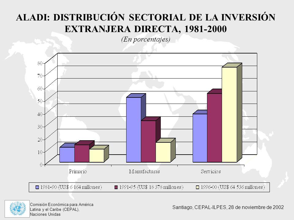 Comisión Económica para América Latina y el Caribe (CEPAL), Naciones Unidas Santiago, CEPAL-ILPES, 28 de noviembre de 2002 ALADI: DISTRIBUCIÓN SECTORIAL DE LA INVERSIÓN EXTRANJERA DIRECTA, 1981-2000 (En porcentajes)