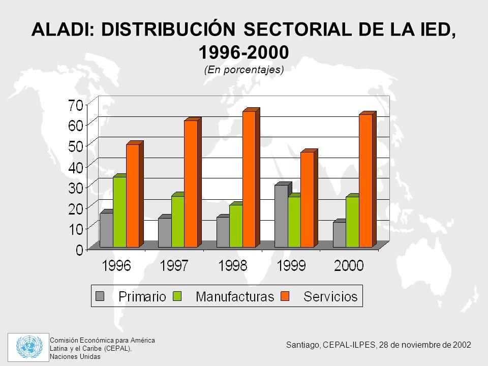 Comisión Económica para América Latina y el Caribe (CEPAL), Naciones Unidas Santiago, CEPAL-ILPES, 28 de noviembre de 2002 ALADI: DISTRIBUCIÓN SECTORIAL DE LA IED, 1996-2000 ALADI: DISTRIBUCIÓN SECTORIAL DE LA IED, 1996-2000 (En porcentajes)