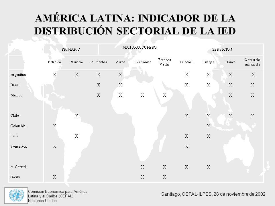 Comisión Económica para América Latina y el Caribe (CEPAL), Naciones Unidas Santiago, CEPAL-ILPES, 28 de noviembre de 2002 AMÉRICA LATINA: INDICADOR DE LA DISTRIBUCIÓN SECTORIAL DE LA IED