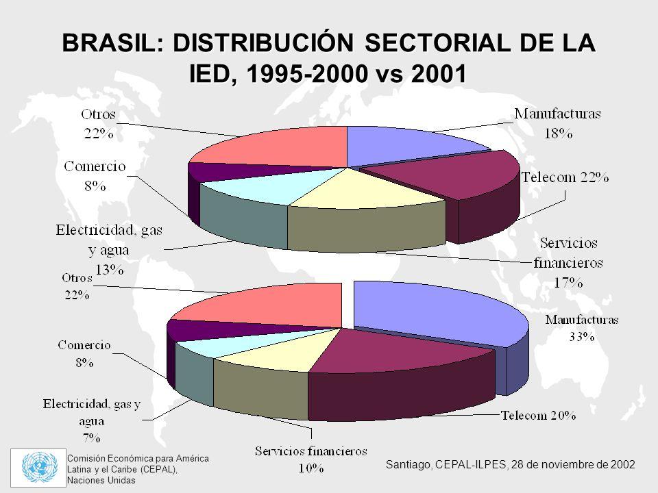 Comisión Económica para América Latina y el Caribe (CEPAL), Naciones Unidas Santiago, CEPAL-ILPES, 28 de noviembre de 2002 BRASIL: DISTRIBUCIÓN SECTORIAL DE LA IED, 1995-2000 vs 2001