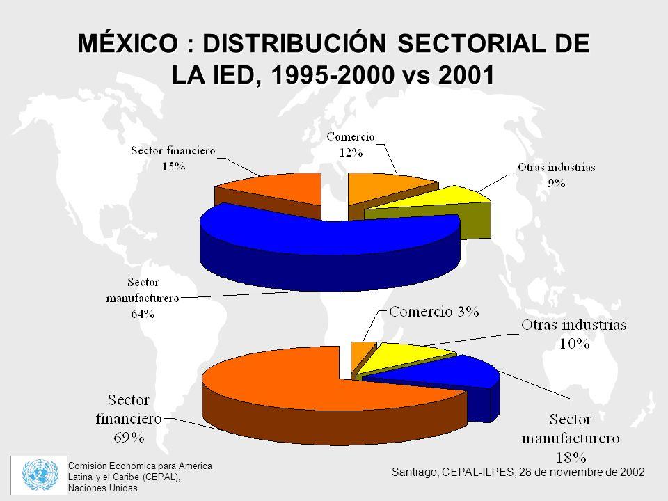 Comisión Económica para América Latina y el Caribe (CEPAL), Naciones Unidas Santiago, CEPAL-ILPES, 28 de noviembre de 2002 MÉXICO : DISTRIBUCIÓN SECTORIAL DE LA IED, 1995-2000 vs 2001