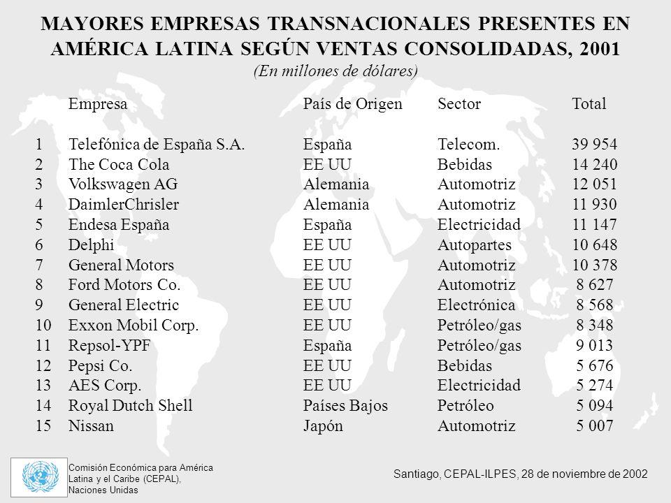 Comisión Económica para América Latina y el Caribe (CEPAL), Naciones Unidas Santiago, CEPAL-ILPES, 28 de noviembre de 2002 MAYORES EMPRESAS TRANSNACIONALES PRESENTES EN AMÉRICA LATINA SEGÚN VENTAS CONSOLIDADAS, 2001 (En millones de dólares) EmpresaPaís de OrigenSectorTotal 1Telefónica de España S.A.EspañaTelecom.39 954 2The Coca ColaEE UUBebidas14 240 3Volkswagen AGAlemaniaAutomotriz12 051 4DaimlerChrislerAlemaniaAutomotriz11 930 5Endesa EspañaEspañaElectricidad11 147 6DelphiEE UUAutopartes10 648 7General MotorsEE UUAutomotriz10 378 8Ford Motors Co.EE UUAutomotriz 8 627 9General ElectricEE UUElectrónica 8 568 10Exxon Mobil Corp.EE UUPetróleo/gas 8 348 11Repsol-YPFEspañaPetróleo/gas 9 013 12Pepsi Co.EE UUBebidas 5 676 13AES Corp.EE UUElectricidad 5 274 14Royal Dutch ShellPaíses BajosPetróleo 5 094 15NissanJapónAutomotriz 5 007