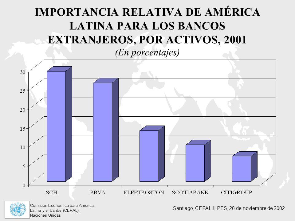 Comisión Económica para América Latina y el Caribe (CEPAL), Naciones Unidas Santiago, CEPAL-ILPES, 28 de noviembre de 2002 IMPORTANCIA RELATIVA DE AMÉRICA LATINA PARA LOS BANCOS EXTRANJEROS, POR ACTIVOS, 2001 (En porcentajes)