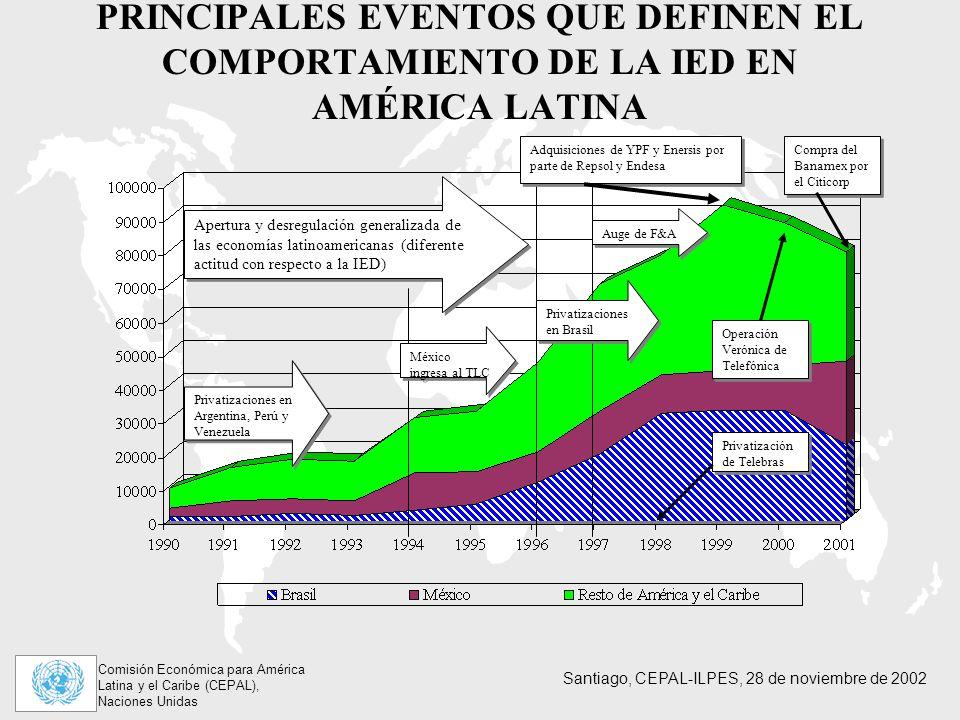Comisión Económica para América Latina y el Caribe (CEPAL), Naciones Unidas Santiago, CEPAL-ILPES, 28 de noviembre de 2002 PRINCIPALES EVENTOS QUE DEFINEN EL COMPORTAMIENTO DE LA IED EN AMÉRICA LATINA Apertura y desregulación generalizada de las economías latinoamericanas (diferente actitud con respecto a la IED) México ingresa al TLC Privatizaciones en Brasil Auge de F&A Privatización de Telebras Adquisiciones de YPF y Enersis por parte de Repsol y Endesa Operación Verónica de Telefónica Privatizaciones en Argentina, Perú y Venezuela Compra del Banamex por el Citicorp