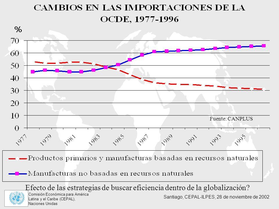 Comisión Económica para América Latina y el Caribe (CEPAL), Naciones Unidas Santiago, CEPAL-ILPES, 28 de noviembre de 2002 Fuente: CANPLUS Efecto de las estrategias de buscar eficiencia dentro de la globalización?