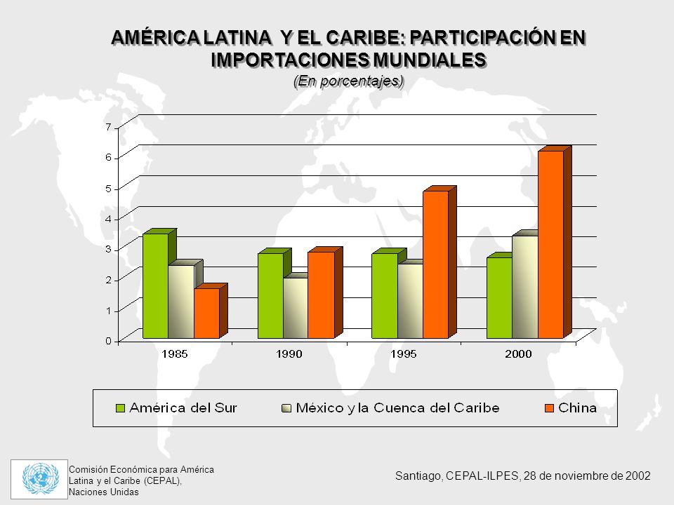 Comisión Económica para América Latina y el Caribe (CEPAL), Naciones Unidas Santiago, CEPAL-ILPES, 28 de noviembre de 2002 AMÉRICA LATINA Y EL CARIBE: PARTICIPACIÓN EN IMPORTACIONES MUNDIALES (En porcentajes) AMÉRICA LATINA Y EL CARIBE: PARTICIPACIÓN EN IMPORTACIONES MUNDIALES (En porcentajes)