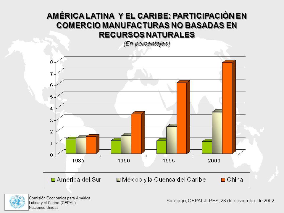 Comisión Económica para América Latina y el Caribe (CEPAL), Naciones Unidas Santiago, CEPAL-ILPES, 28 de noviembre de 2002 AMÉRICA LATINA Y EL CARIBE: PARTICIPACIÓN EN COMERCIO MANUFACTURAS NO BASADAS EN RECURSOS NATURALES (En porcentajes) AMÉRICA LATINA Y EL CARIBE: PARTICIPACIÓN EN COMERCIO MANUFACTURAS NO BASADAS EN RECURSOS NATURALES (En porcentajes)