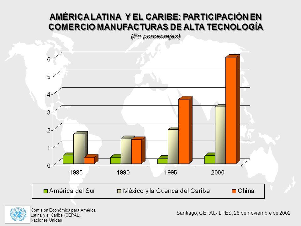 Comisión Económica para América Latina y el Caribe (CEPAL), Naciones Unidas Santiago, CEPAL-ILPES, 28 de noviembre de 2002 AMÉRICA LATINA Y EL CARIBE: PARTICIPACIÓN EN COMERCIO MANUFACTURAS DE ALTA TECNOLOGÍA (En porcentajes) AMÉRICA LATINA Y EL CARIBE: PARTICIPACIÓN EN COMERCIO MANUFACTURAS DE ALTA TECNOLOGÍA (En porcentajes)