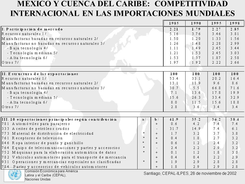 Comisión Económica para América Latina y el Caribe (CEPAL), Naciones Unidas Santiago, CEPAL-ILPES, 28 de noviembre de 2002 MÉXICO Y CUENCA DEL CARIBE: COMPETITIVIDAD INTERNACIONAL EN LAS IMPORTACIONES MUNDIALES