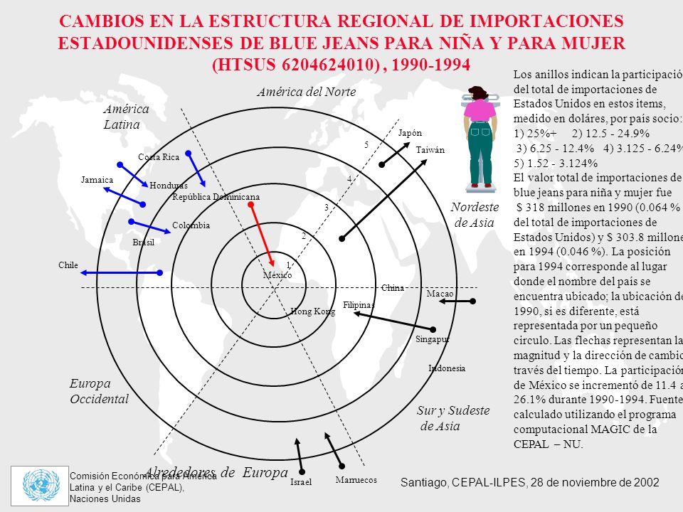 Comisión Económica para América Latina y el Caribe (CEPAL), Naciones Unidas Santiago, CEPAL-ILPES, 28 de noviembre de 2002 CAMBIOS EN LA ESTRUCTURA REGIONAL DE IMPORTACIONES ESTADOUNIDENSES DE BLUE JEANS PARA NIÑA Y PARA MUJER (HTSUS 6204624010), 1990-1994 Los anillos indican la participación del total de importaciones de Estados Unidos en estos items, medido en doláres, por país socio: 1) 25%+ 2) 12.5 - 24.9% 3) 6.25 - 12.4% 4) 3.125 - 6.24% 5) 1.52 - 3.124% El valor total de importaciones de blue jeans para niña y mujer fue $ 318 millones en 1990 (0.064 % del total de importaciones de Estados Unidos) y $ 303.8 millones en 1994 (0.046 %).