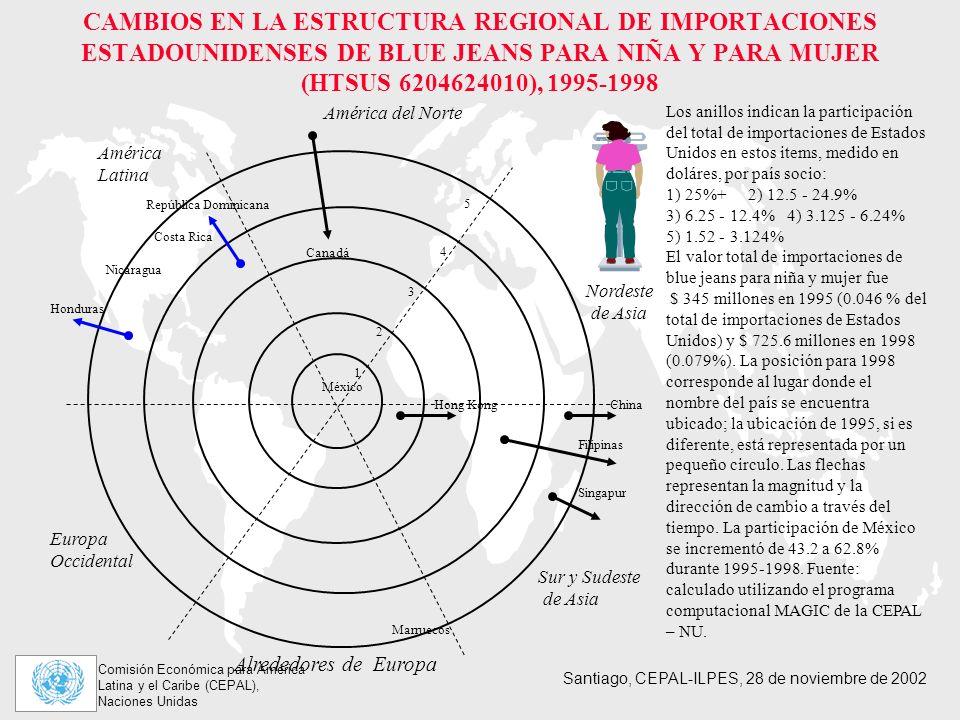 Comisión Económica para América Latina y el Caribe (CEPAL), Naciones Unidas Santiago, CEPAL-ILPES, 28 de noviembre de 2002 CAMBIOS EN LA ESTRUCTURA REGIONAL DE IMPORTACIONES ESTADOUNIDENSES DE BLUE JEANS PARA NIÑA Y PARA MUJER (HTSUS 6204624010), 1995-1998 Los anillos indican la participación del total de importaciones de Estados Unidos en estos items, medido en doláres, por país socio: 1) 25%+ 2) 12.5 - 24.9% 3) 6.25 - 12.4% 4) 3.125 - 6.24% 5) 1.52 - 3.124% El valor total de importaciones de blue jeans para niña y mujer fue $ 345 millones en 1995 (0.046 % del total de importaciones de Estados Unidos) y $ 725.6 millones en 1998 (0.079%).