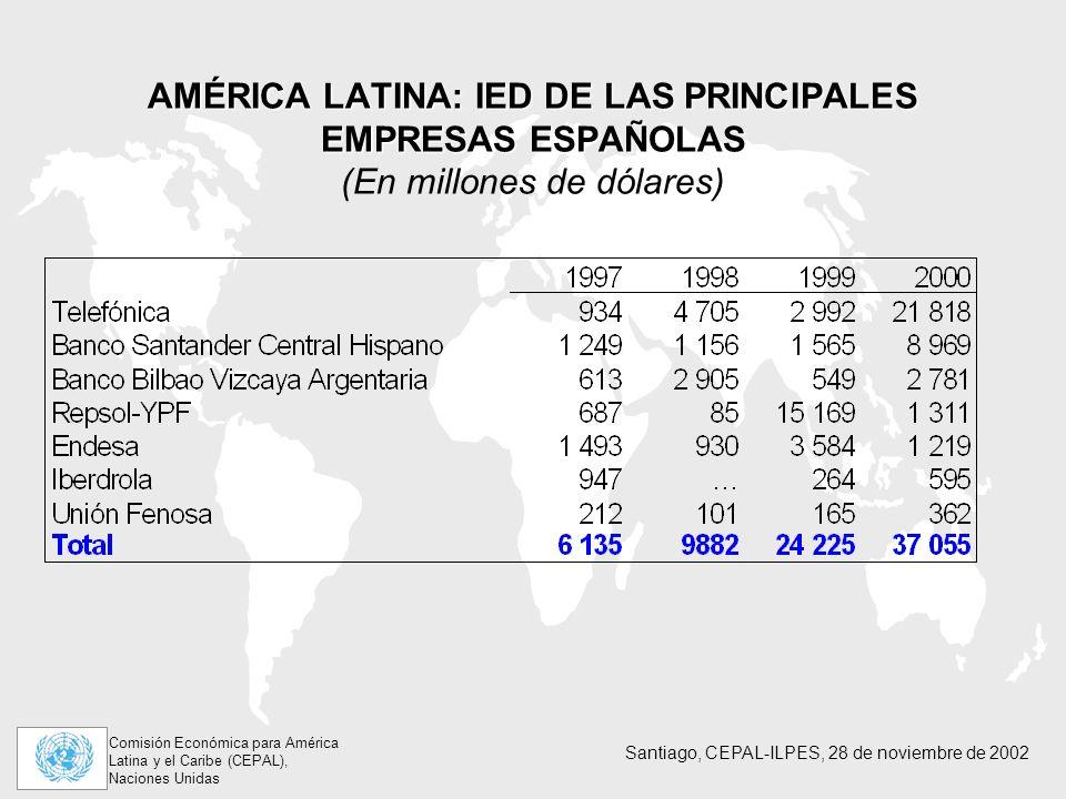 Comisión Económica para América Latina y el Caribe (CEPAL), Naciones Unidas Santiago, CEPAL-ILPES, 28 de noviembre de 2002 AMÉRICA LATINA: IED DE LAS PRINCIPALES EMPRESAS ESPAÑOLAS AMÉRICA LATINA: IED DE LAS PRINCIPALES EMPRESAS ESPAÑOLAS (En millones de dólares)