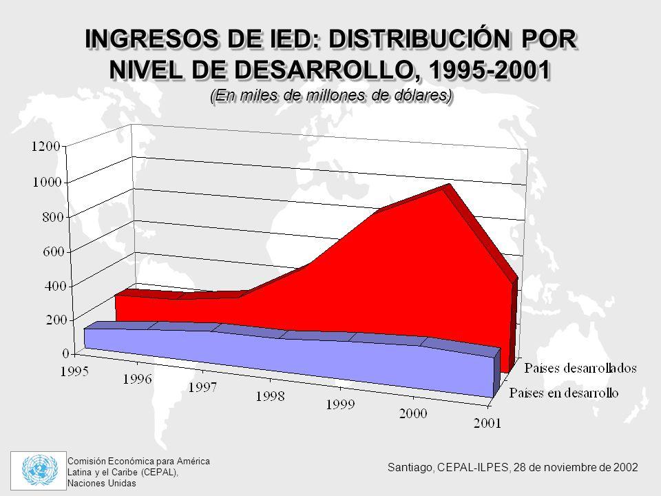 Comisión Económica para América Latina y el Caribe (CEPAL), Naciones Unidas Santiago, CEPAL-ILPES, 28 de noviembre de 2002 INGRESOS DE IED: DISTRIBUCIÓN POR NIVEL DE DESARROLLO, 1995-2001 (En miles de millones de dólares)