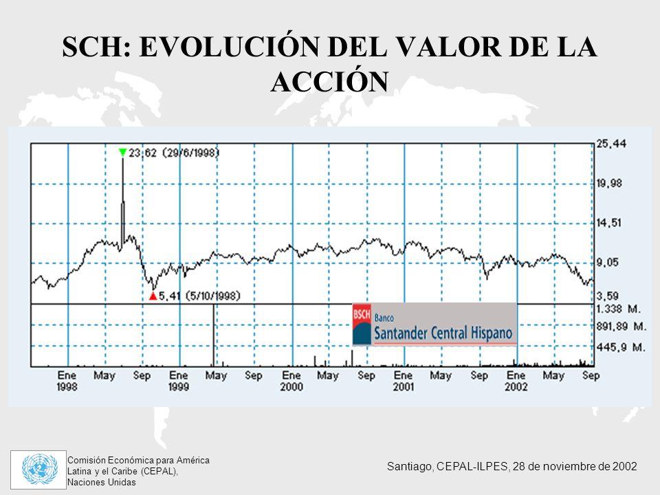 Comisión Económica para América Latina y el Caribe (CEPAL), Naciones Unidas Santiago, CEPAL-ILPES, 28 de noviembre de 2002 SCH: EVOLUCIÓN DEL VALOR DE LA ACCIÓN