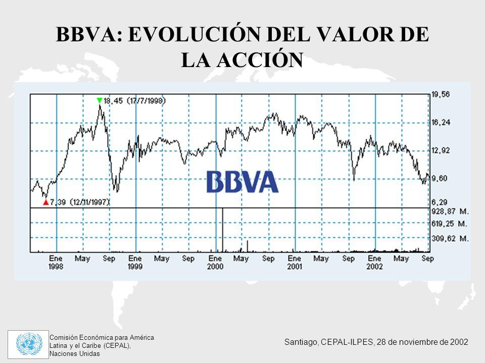 Comisión Económica para América Latina y el Caribe (CEPAL), Naciones Unidas Santiago, CEPAL-ILPES, 28 de noviembre de 2002 BBVA: EVOLUCIÓN DEL VALOR DE LA ACCIÓN