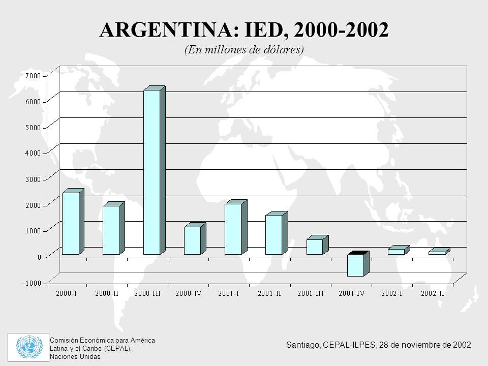 Comisión Económica para América Latina y el Caribe (CEPAL), Naciones Unidas Santiago, CEPAL-ILPES, 28 de noviembre de 2002 ARGENTINA: IED, 2000-2002 ARGENTINA: IED, 2000-2002 (En millones de dólares)