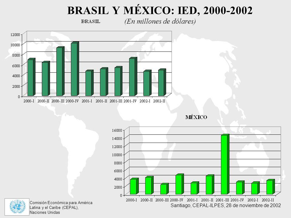 Comisión Económica para América Latina y el Caribe (CEPAL), Naciones Unidas Santiago, CEPAL-ILPES, 28 de noviembre de 2002 BRASIL Y MÉXICO: IED, 2000-2002 BRASIL Y MÉXICO: IED, 2000-2002 (En millones de dólares)