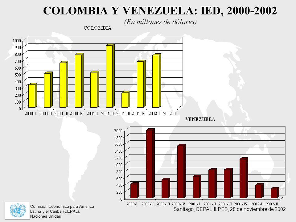 Comisión Económica para América Latina y el Caribe (CEPAL), Naciones Unidas Santiago, CEPAL-ILPES, 28 de noviembre de 2002 COLOMBIA Y VENEZUELA: IED, 2000-2002 COLOMBIA Y VENEZUELA: IED, 2000-2002 (En millones de dólares)