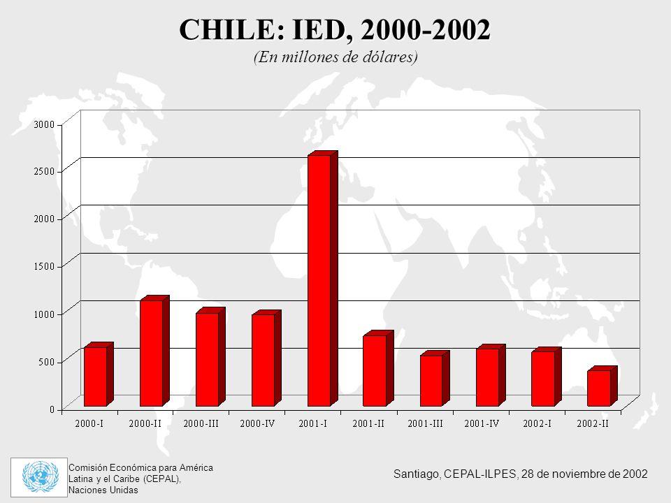 Comisión Económica para América Latina y el Caribe (CEPAL), Naciones Unidas Santiago, CEPAL-ILPES, 28 de noviembre de 2002 CHILE: IED, 2000-2002 CHILE: IED, 2000-2002 (En millones de dólares)