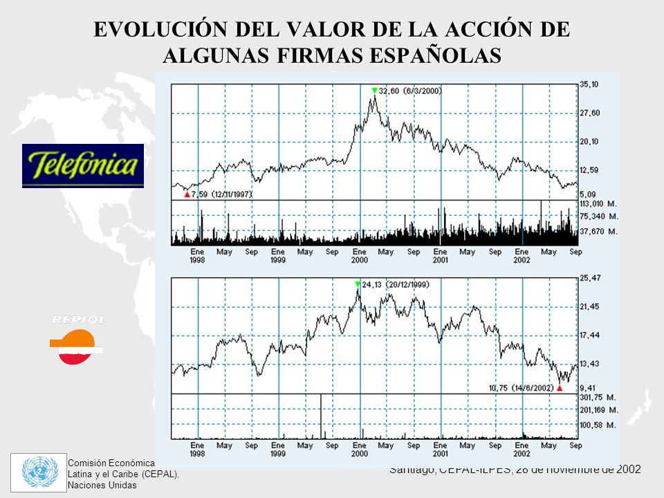 Comisión Económica para América Latina y el Caribe (CEPAL), Naciones Unidas Santiago, CEPAL-ILPES, 28 de noviembre de 2002 EVOLUCIÓN DEL VALOR DE LA ACCIÓN DE ALGUNAS FIRMAS ESPAÑOLAS