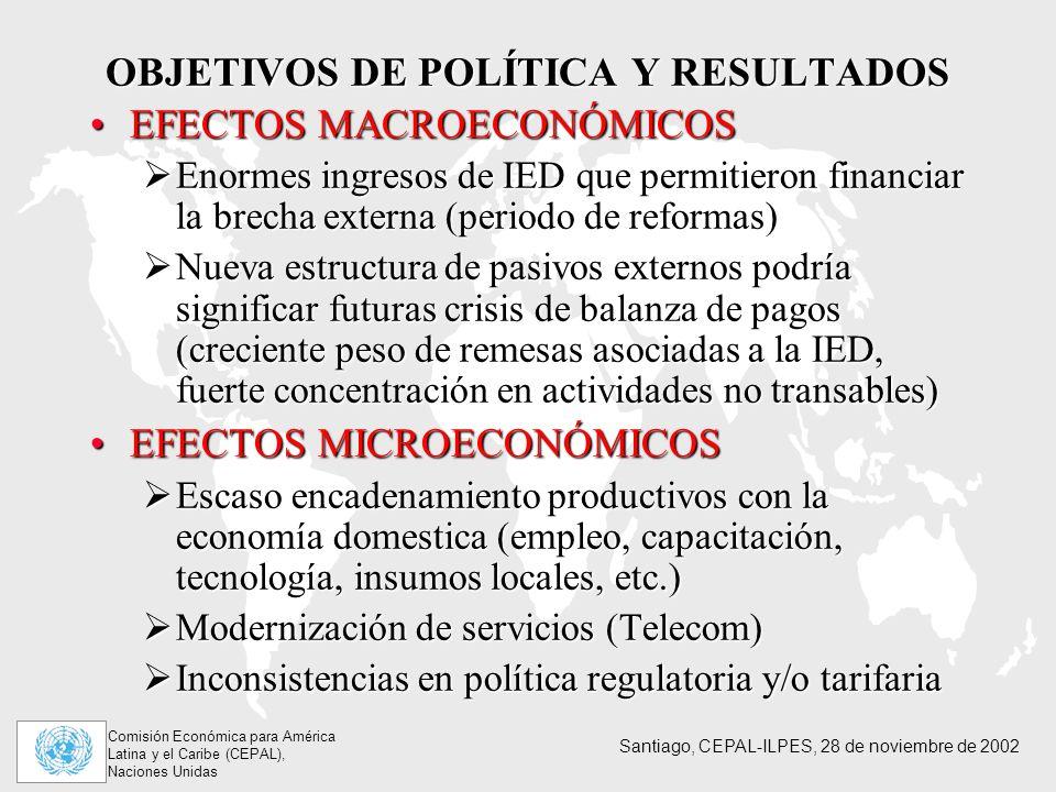 Comisión Económica para América Latina y el Caribe (CEPAL), Naciones Unidas Santiago, CEPAL-ILPES, 28 de noviembre de 2002 OBJETIVOS DE POLÍTICA Y RESULTADOS EFECTOS MACROECONÓMICOSEFECTOS MACROECONÓMICOS Enormes ingresos de IED que permitieron financiar la brecha externa (periodo de reformas) Enormes ingresos de IED que permitieron financiar la brecha externa (periodo de reformas) Nueva estructura de pasivos externos podría significar futuras crisis de balanza de pagos (creciente peso de remesas asociadas a la IED, fuerte concentración en actividades no transables) Nueva estructura de pasivos externos podría significar futuras crisis de balanza de pagos (creciente peso de remesas asociadas a la IED, fuerte concentración en actividades no transables) EFECTOS MICROECONÓMICOSEFECTOS MICROECONÓMICOS Escaso encadenamiento productivos con la economía domestica (empleo, capacitación, tecnología, insumos locales, etc.) Escaso encadenamiento productivos con la economía domestica (empleo, capacitación, tecnología, insumos locales, etc.) Modernización de servicios (Telecom) Modernización de servicios (Telecom) Inconsistencias en política regulatoria y/o tarifaria Inconsistencias en política regulatoria y/o tarifaria