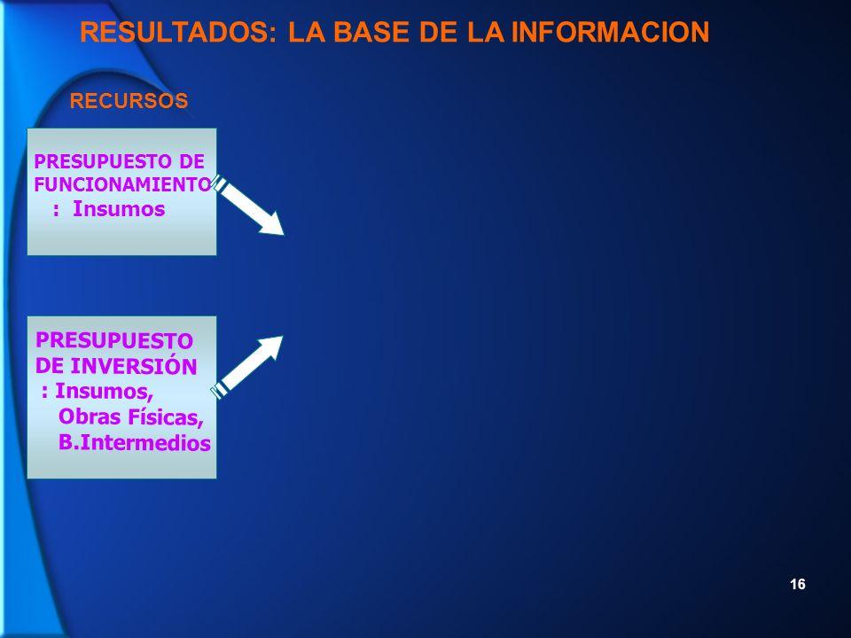 16 RECURSOS RESULTADOS: LA BASE DE LA INFORMACION PRESUPUESTO DE FUNCIONAMIENTO : Insumos PRESUPUESTO DE INVERSIÓN : Insumos, Obras Físicas, B.Intermedios