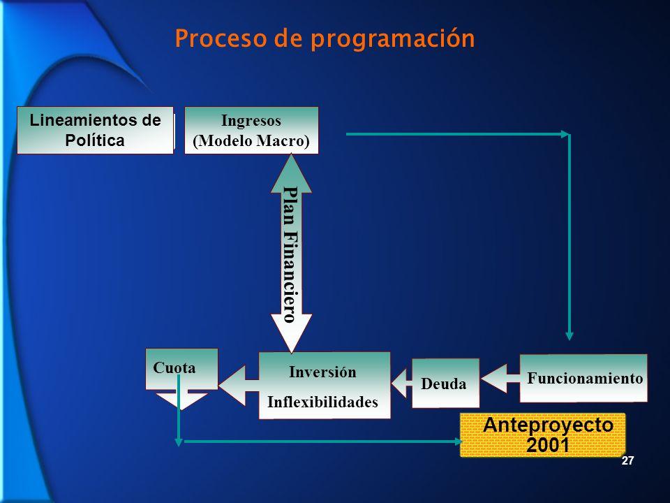 27 Ingresos (Modelo Macro) Cuota Anteproyecto 2001 Proceso de programación Deuda Funcionamiento Inversión Inflexibilidades Lineamientos de Política Plan Financiero