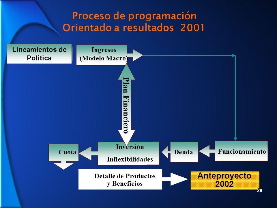 28 Ingresos (Modelo Macro) Cuota Detalle de Productos y Beneficios Proceso de programación Orientado a resultados 2001 Deuda Funcionamiento Lineamientos de Política Plan Financiero Inversión Inflexibilidades Anteproyecto 2002