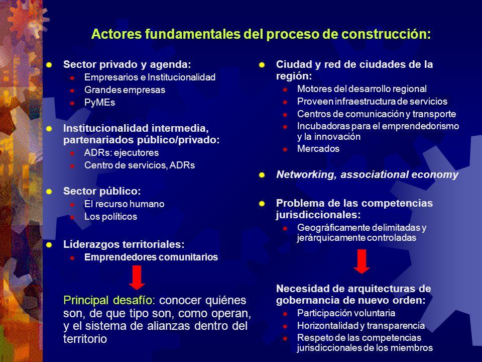 Actores fundamentales del proceso de construcción: Sector privado y agenda: Empresarios e Institucionalidad Grandes empresas PyMEs Institucionalidad i