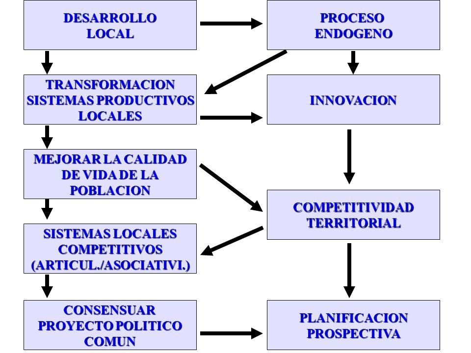 OBJETIVOS DEL DESARROLLO ECONOMICO LOCAL