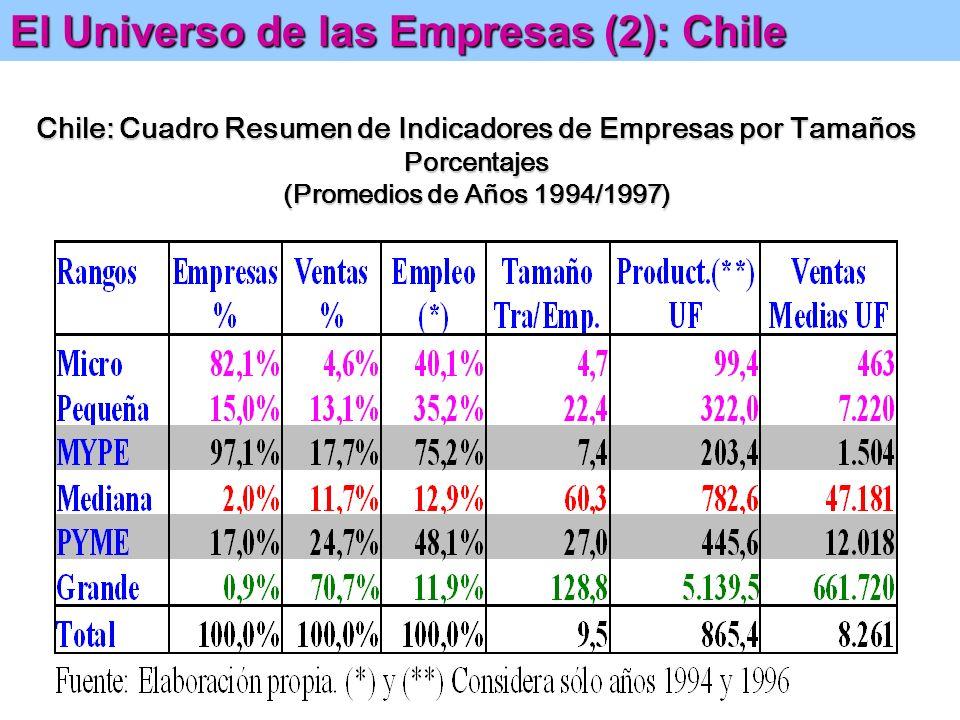 Chile: Cuadro Resumen de Indicadores de Empresas por Tamaños Valores Absolutos (Promedios de Años 1994/1997) El Universo de las Empresas (1): Chile