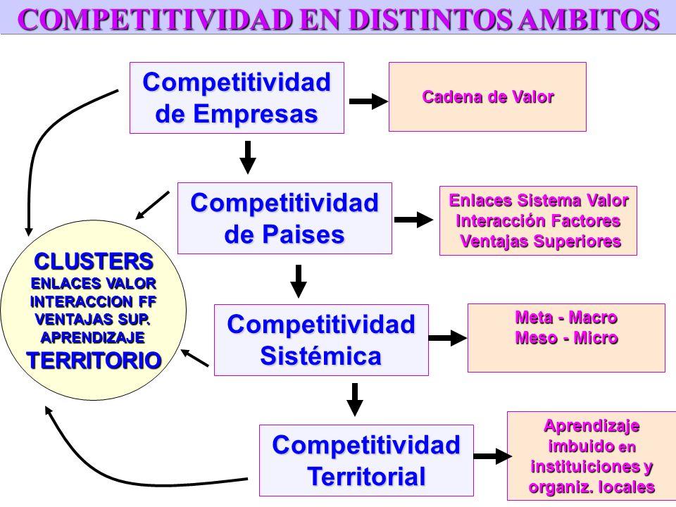 COMPETITIVIDAD: ALGUNAS DEFINICIONES La capacidad de un país para sostener y expandir su participación en los mercados internacionales y elevar simult